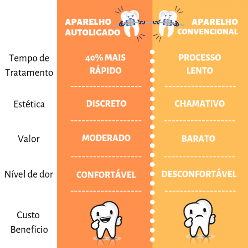 Tratamento autoligado x convencional